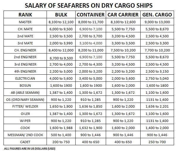 Salary of Seafarers in Dry Cargo Ships