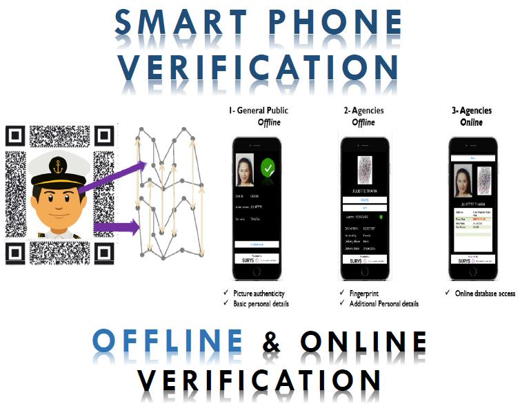 MARINA SID Smartphone verification online and offline