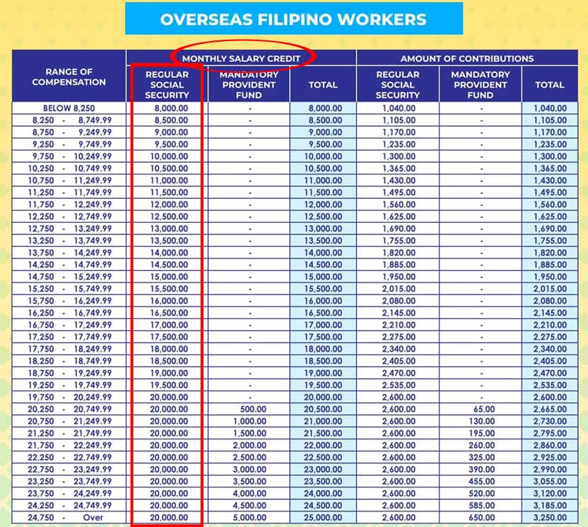 Monthly Salary Credits and SSS contribution Table for OFWs