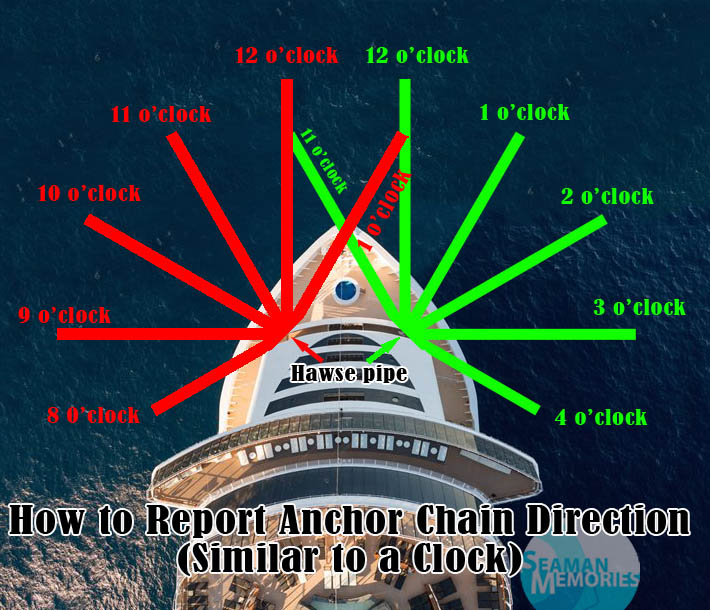 Very elementary technique for anchoring: Reporting Anchor Chain Direction