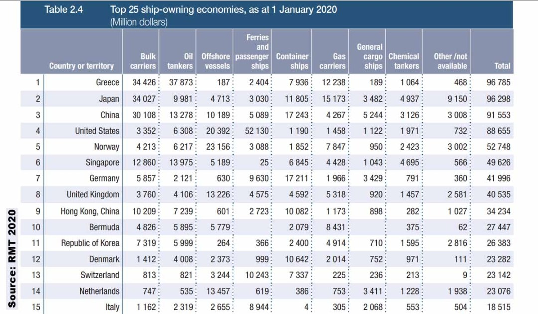 The top ship-owning economies, as of 1 January 2020