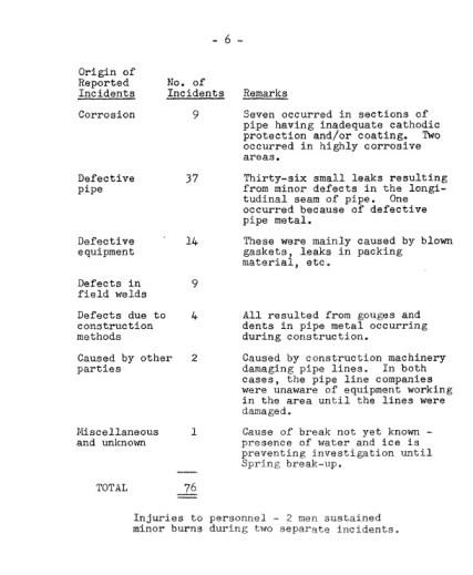 1965NEBpipelineincidents