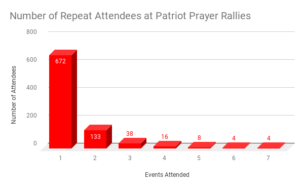 attendees chart