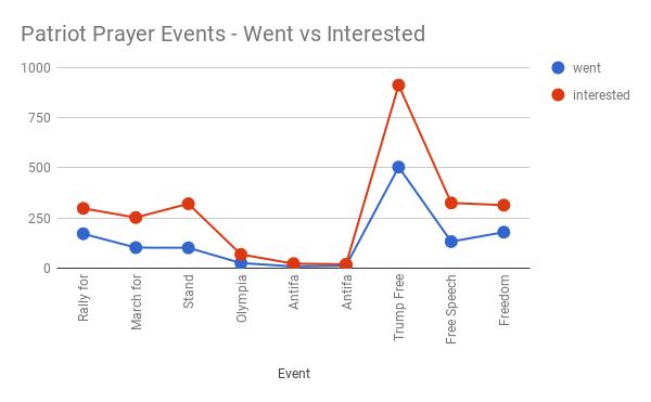 event attendance graph