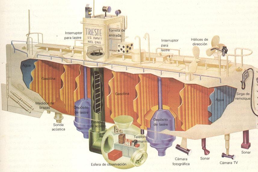 Schema del batiscafo Trieste