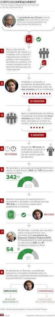 Dilma nega 'atos ilícitos' e se diz indignada com decisão de Cunha - 3