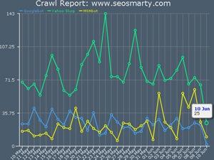 crawl rate tracker