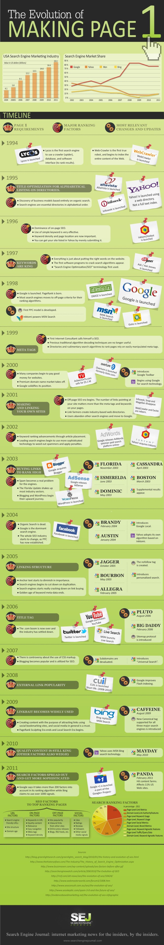 The Evolution of Making Page 1 [INFOGRAPHIC]