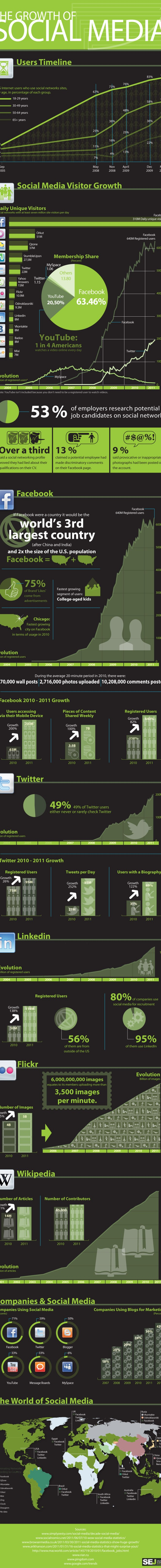 The Growth of Social Media: An Infographic