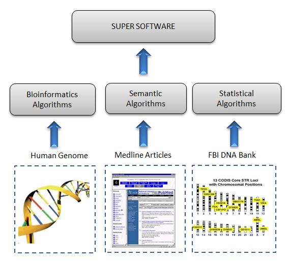 Super Big Data Software