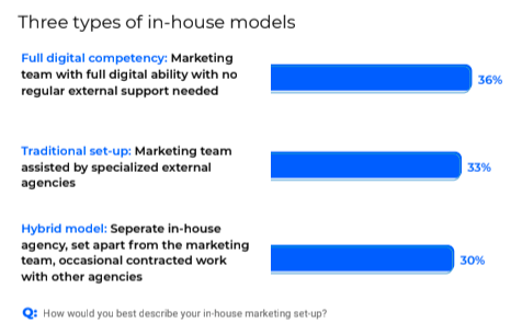 Types of in-house models