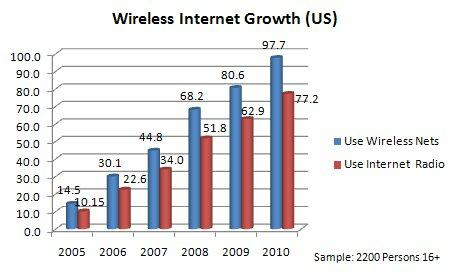 Wireless Internet Growth Chart Search Engine People