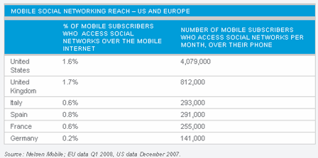 mobile social networking reach and usage