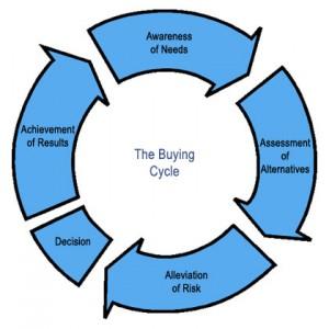 buying-cycle