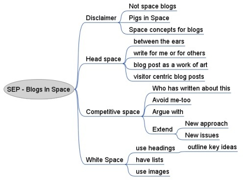 mindmap blogs in space