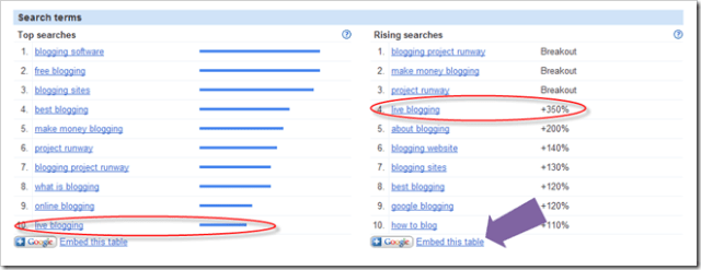 Google Insights for Blog Post Ideas