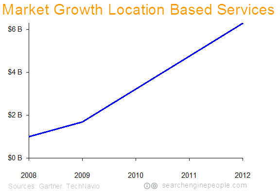 2010-location-based-services-market-growth