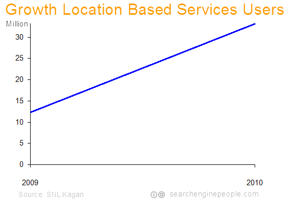 2010-location-based-services-usage-growth