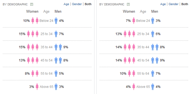 Yahoo Clues demographics by gender