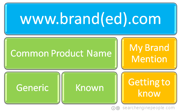 branded domain with generic on-page