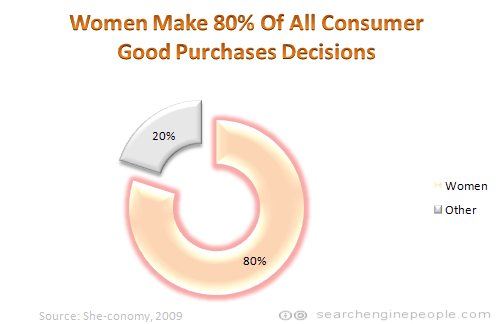 Women make 80% of all consumer good purchases decisions