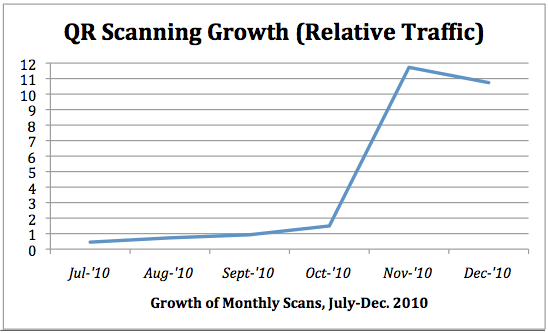 QR Scanning Growth