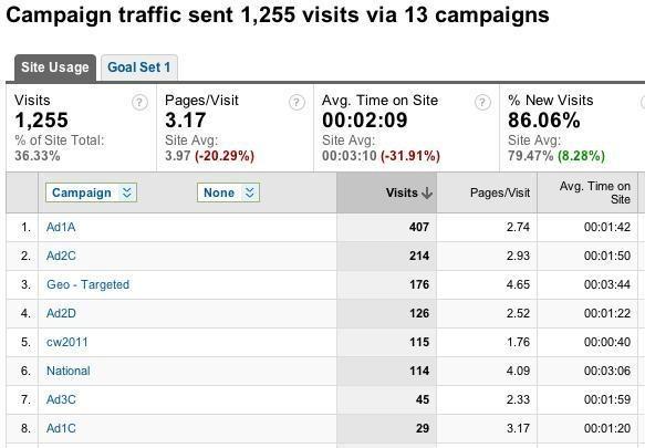 analytics-campaigns-tab
