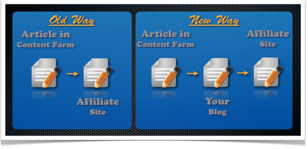 content-farm-linking-structure