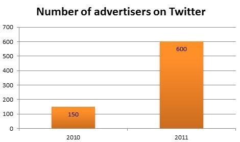 Number of advertisers on Twitter