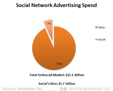 social-network-advertising-spend