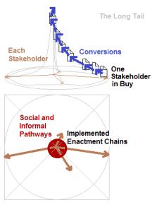 Enactment Chain for a Single Stakeholder an Radar Diagram