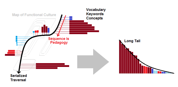 Long Tail on Map of Functional Culture