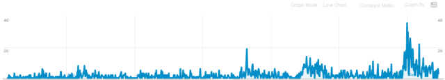 traffic for blog post from March 2009 until Nov 2011