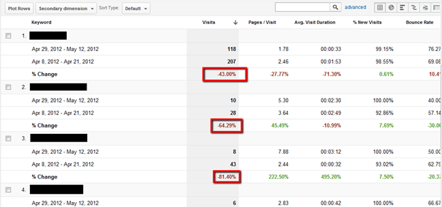 Google Analytics keyword performance