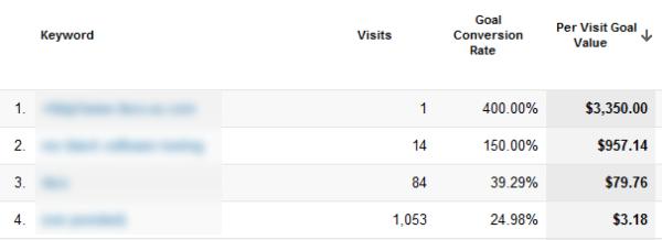 report for per visit value for keywords