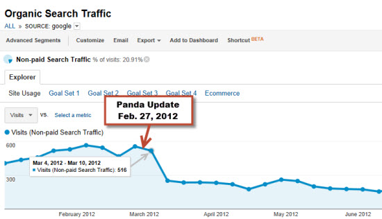 traffic graph - site hit by Panda update
