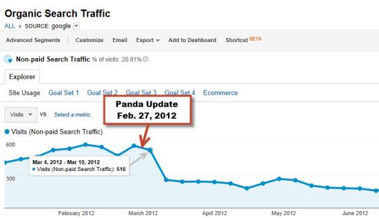 traffic graph - site hit by Panda update