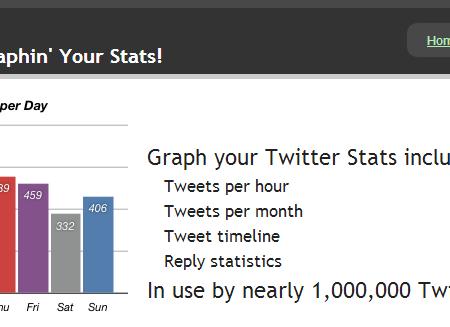 TweetStats main page