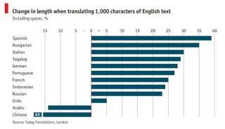 Word swells in translation