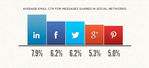 Keri Jaehnig of Idea Girl Media explains for Search Engine People how average email CTR increases on social networks