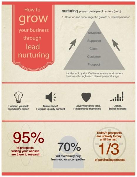 Infographic - Lead Nurturing