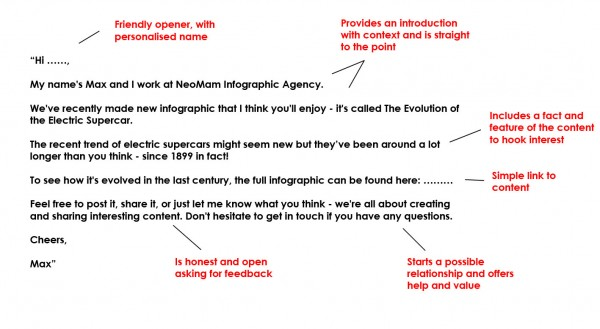 How to do blogger outreach the right way outreach example pronofoot35fo Images