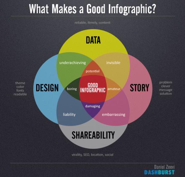 dashburst-good-infographic