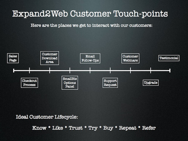 Customer referral touchpoints
