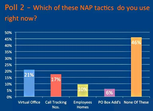 Poll2-NAP-Tactics
