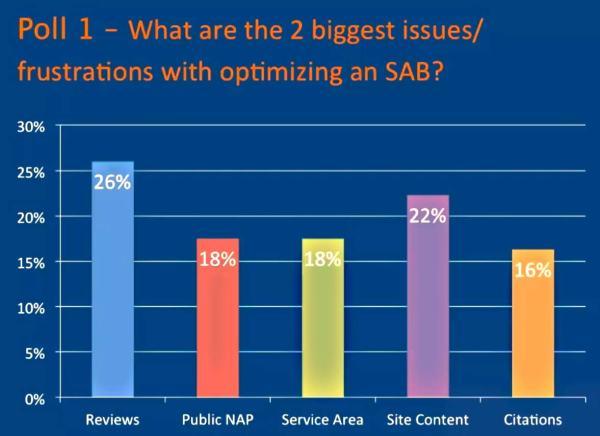 SAB-optimization