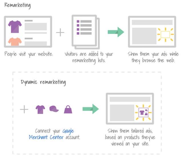 Google adwords rlsa разработка сайта для кафедры маркетинга