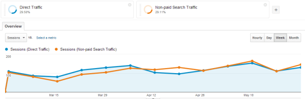 Google Analytics Direct vs Organic