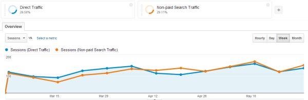 Google Analytics Direct vs Organic