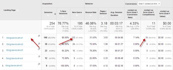 Google Analytics Landing Page Blog
